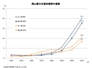 岡山県の生涯未婚率の推移