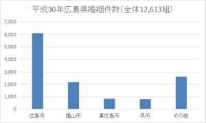 平成30年広島県婚姻件数