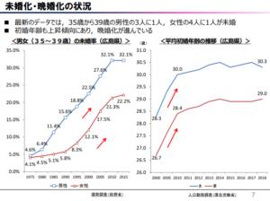 広島県の未婚率の推移