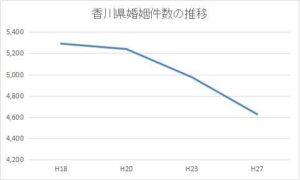 香川県の婚姻件数の推移