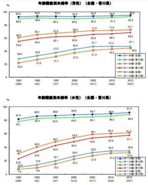 香川県の未婚率の推移
