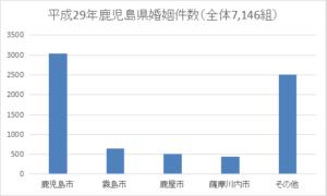鹿児島県の年間婚姻件数