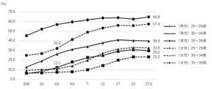 鹿児島県の未婚率の推移
