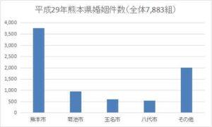 熊本県の年間婚姻件数