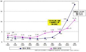 熊本県の未婚率の推移