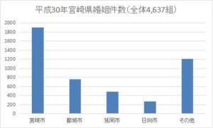 宮崎県の年間婚姻件数