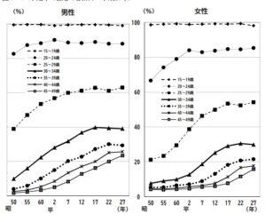 宮崎県の未婚率の推移