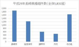 長崎県の年間婚姻件数