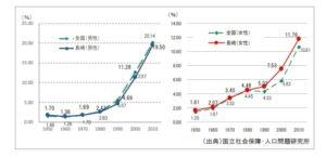 長崎県の未婚率の推移