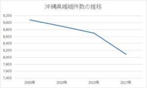 沖縄県の婚姻件数の推移