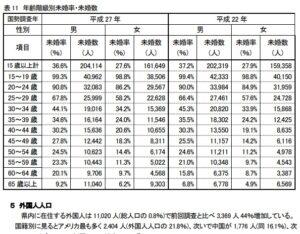 沖縄県の未婚率の推移