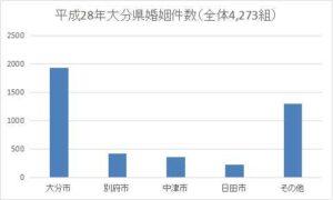大分県の年間婚姻件数