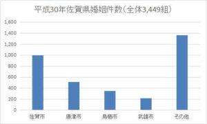 佐賀県の年間婚姻件数