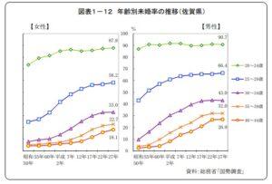 佐賀県の未婚率の推移