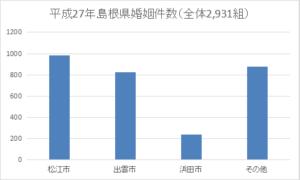 島根県の年間婚姻件数