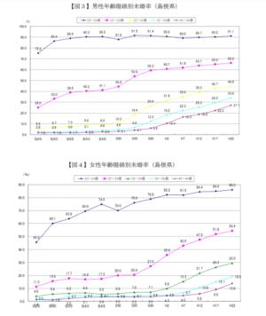 島根県の未婚率の推移