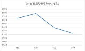 徳島県の婚姻件数の推移