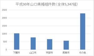 山口県の年間婚姻件数