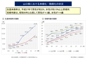 山口県の未婚率の推移