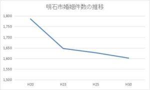 明石市の年間婚姻件数の推移