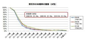 明石市の未婚率の推移