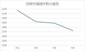 尼崎市の年間婚姻件数の推移
