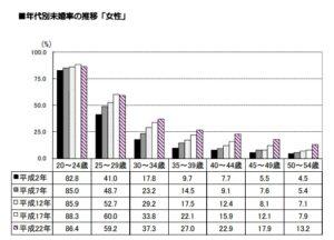 尼崎市の未婚率推移