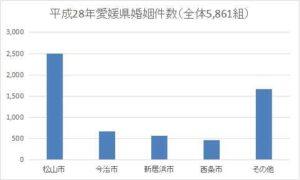 愛媛県の年間婚姻件数