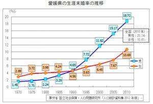 愛媛県の未婚率の推移