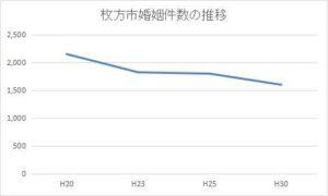 枚方市の年間婚姻件数の推移