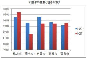 豊中市の未婚率の推移