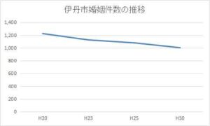 伊丹市の年間婚姻件数の推移