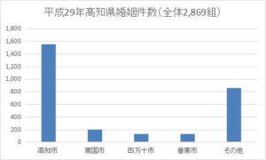 高知県の年間婚姻件数