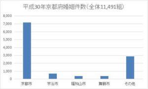 京都府の年間婚姻件数