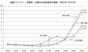 京都府の生涯未婚率の推移