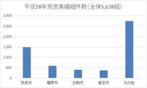 奈良県の年間婚姻件数
