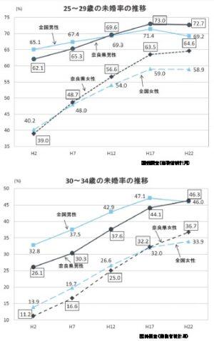 奈良県の未婚率の推移