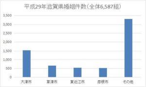 滋賀県の年間婚姻件数