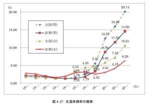 滋賀県の未婚率の推移