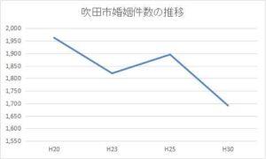 吹田市の年間婚姻件数の推移