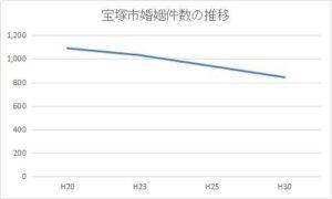 宝塚市の年間婚姻件数の推移