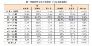 宝塚市の未婚率の推移