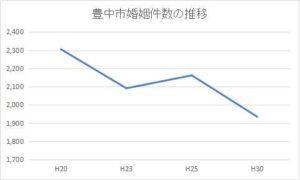 豊中市の年間婚姻件数の推移
