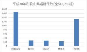 和歌山県の年間婚姻件数