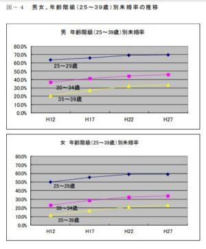 和歌山県の未婚率の推移